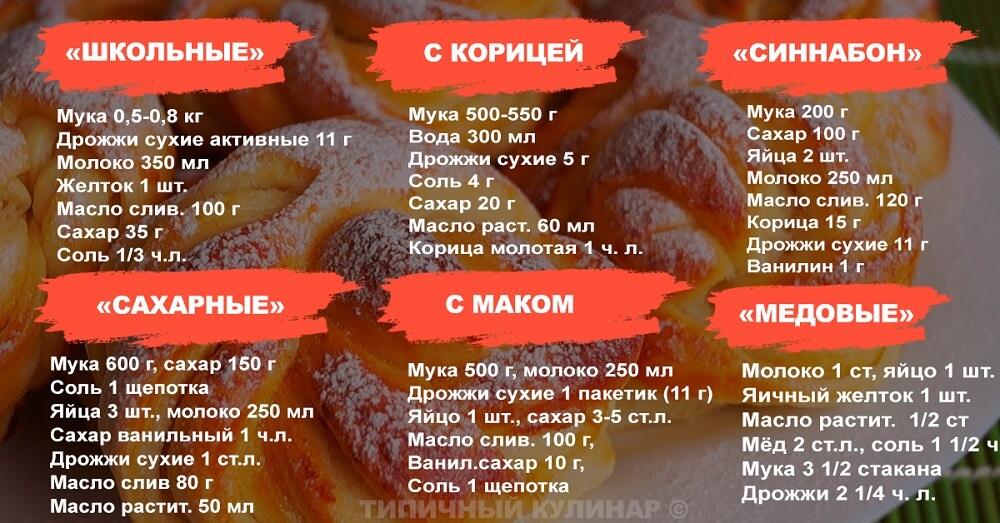 Рецепты булочек
