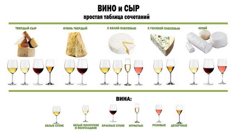 Полезная информация к Новому году: лучшие сочетания сыра и вина!