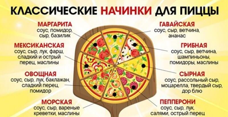 Подборка рецептов начинок для пиццы