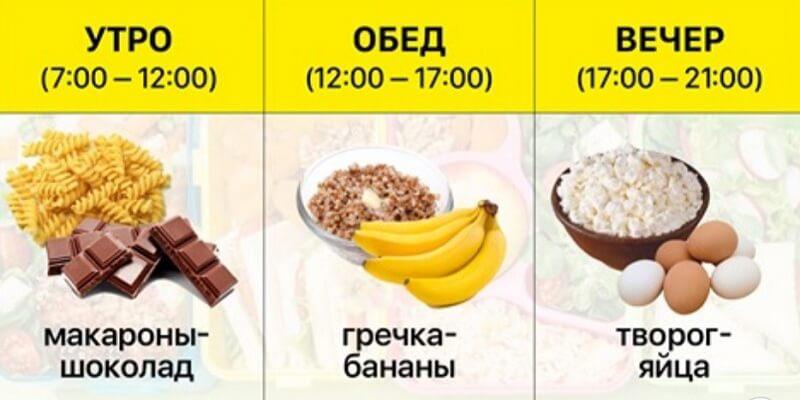 Суть правильного питания