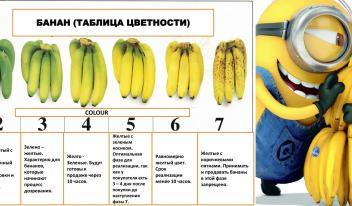 Какие бананы полезнее всего